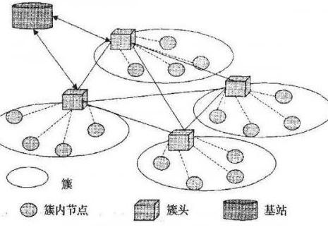 无线传感器在物联网中应用解析