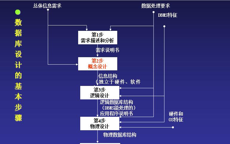 数据库系统如何进行设计?详细方法资料概述