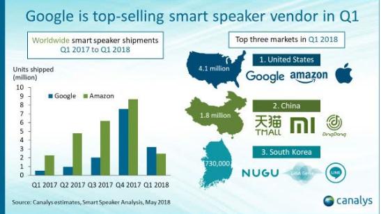 谷歌智能音箱銷量首次超過亞馬遜,完成華麗逆襲