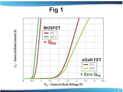 """浅谈Si MOSFET和Egan FET作为""""体二极管""""的异同"""