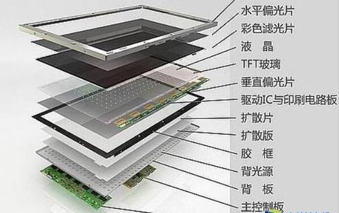 TFT液晶制造制程技术革新讲解