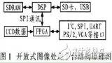 采用DSP和FPGA阵列结构设计高速图像处理平台