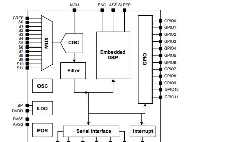 CP2532电容性触摸检测芯片的详细中文数据手册免费下载