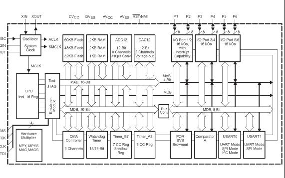 MSP430十六位超低功耗單片機的詳細中文教程資料免費下載