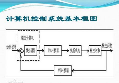 计算机控制系统关于工业方面设计过程