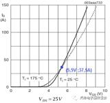 浅析MOS替换方法及流程之零点tempoc