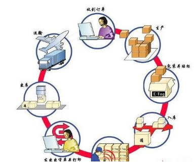 未来RFID将主要应用在供应链管理等物流领域