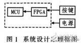 利用FPGA与VHDL语言实现多按键状态识别系统设计