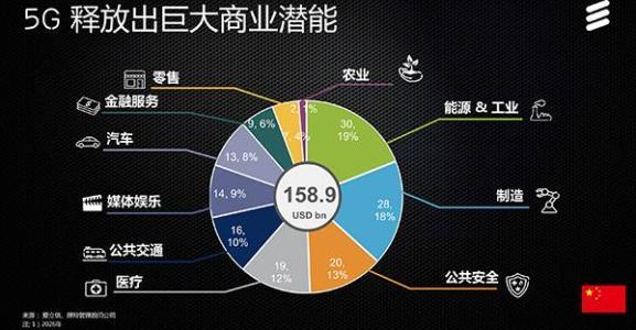 爱立信携5G和物联网成果展示5G网络的关键能力释放无限商业潜能