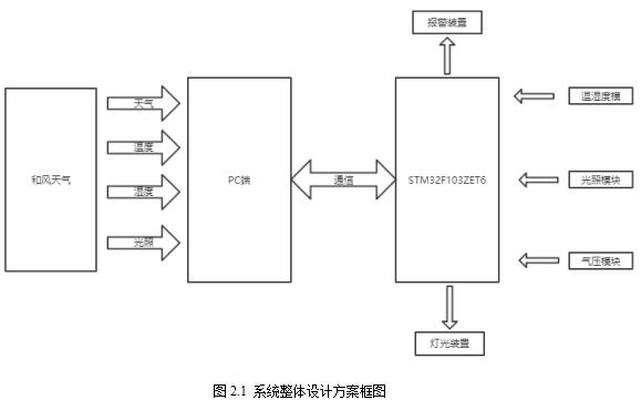 基于STM32与和风天气API的交互系统包括(STM32程序和PC端程序)