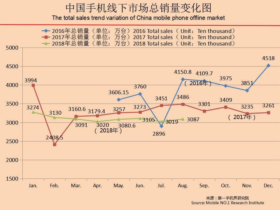 、中国移动、康佳成为8月中国手机品牌销量TOP 10。 金立、糖果、乐丰、酷比、小辣椒、朵唯、锤子、海信、美图、努比亚分列8月中国手机品牌销量TOP 20的TOP 11至TOP 20。     由中国线下市场手机品牌销量TOP20走势图可以看出,苹果销量的明显下滑,以及中国手机品牌厂家成功占据前五强。 值得注意的是,康佳手机再次杀入TOP10,说明线下渠道急需利润机型,开始选择一些有品牌实力的手机品牌来扭转经营困局。 值得注意的是,5月21日,康佳集团在38周年庆典上宣布成立半导体科技事业部。康佳集团全面