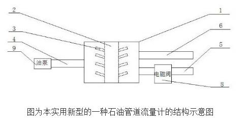 石油管道流量计的工作原理及设计