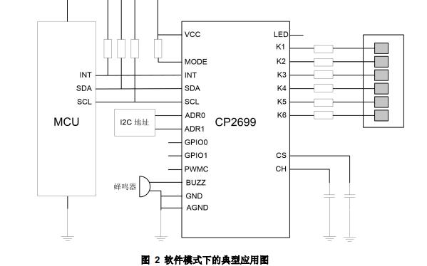 CP2699电容式触摸传感芯片的中文数据手册免费下载