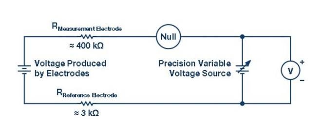 探讨pH探针与前端信号调理电路相关设计挑战