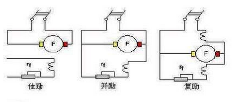 对比有刷 无刷直流电机的原理