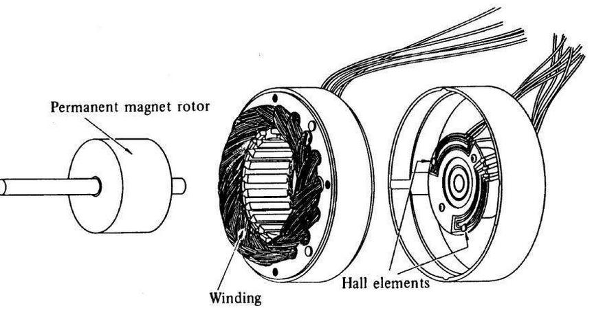 分析无刷直流电机的工作特征及原理