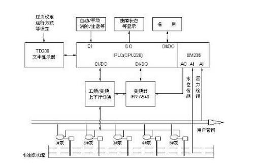 實用PLC對恒壓供水系統進行運用