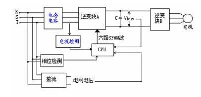 浅谈感应电动机回馈制动在变频器中的应用