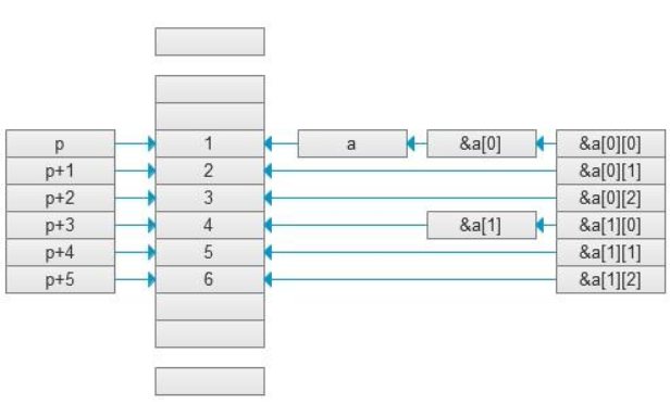 C指针是什么?指针的初始化与数组、函数的关系和分类及使用的介绍