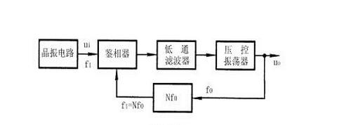 分析锁相环速度控制系统的结构和原理