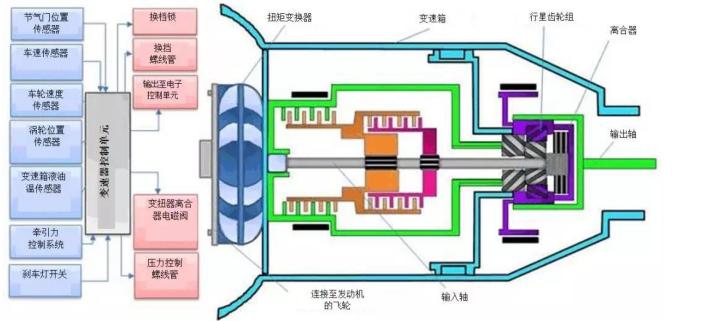 基于温度传感器保护汽车变速器的技巧
