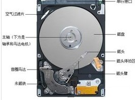 机械硬盘5400和7200优势对比
