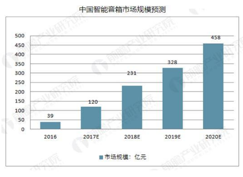 2018年中國智能音箱的市場規模將持續增長,預計...