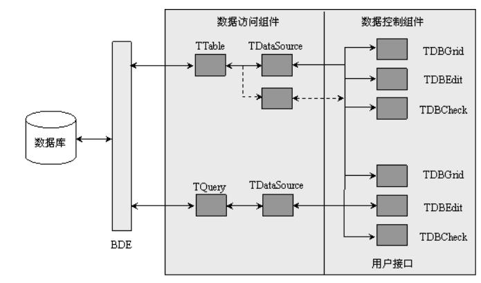数据库应用程序开发技术资料概述免费下载