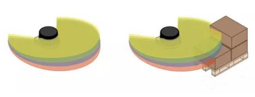 激光雷达是AGV机器人有效、稳定运行的基础