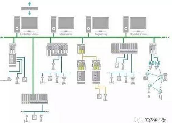 分析DCS控制系统中的结构部分
