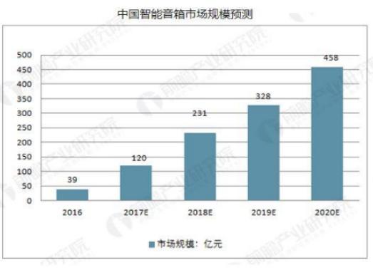 智能音箱行业市场发展颇为迅速,销售量将持续增长