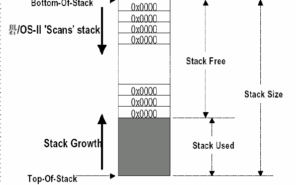 uCOS教程之嵌入式实时操作系统uCOS-II如何安装和使用中文版免费下载