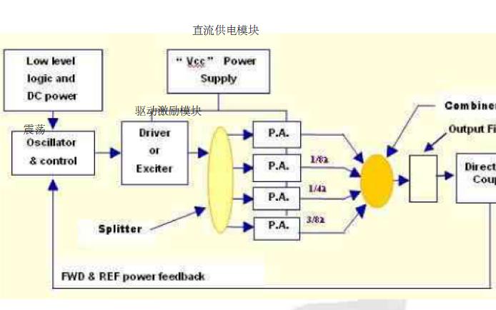 射频电源的工作原理是什么样的?
