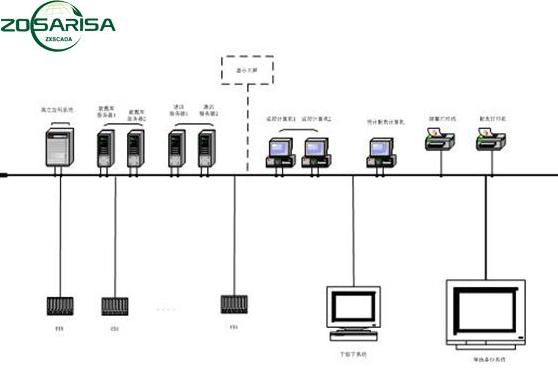 SCADA:MDS电台在电力行业的应用,对电力进行控制和采集