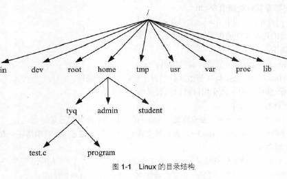 linux C语言教程之linux C编程实战电子教材免费下载