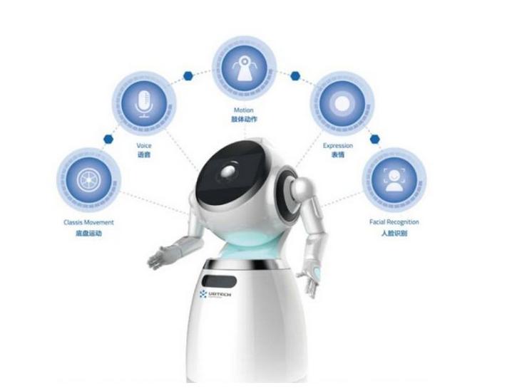 浅谈智能机器人中的技术支撑