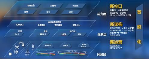 """中兴通讯以""""三新一智""""为典型特征来构建5G网络端..."""