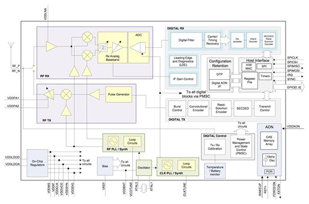 RTLS方法实现需要复杂的射频/模拟设计