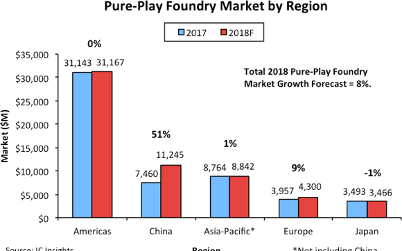 IC Insights:预测2018年中国Pure-Play...