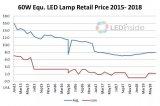照明产品价格不断下滑,全球厂商皆计划降低相关事业营收比重
