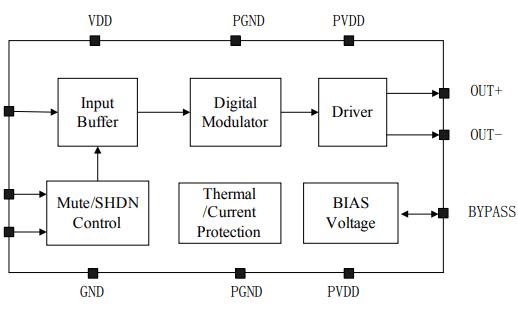 MIX2005单通道D类音频功率放大器的中文数据手册免费下载