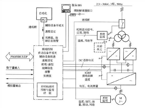 分析变频调速控制系统制动中的相关问题
