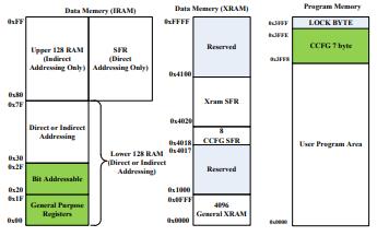 FU6831、11和18 MCU嵌入式可配置三相BLDC和PMSM电机控制器详细介绍