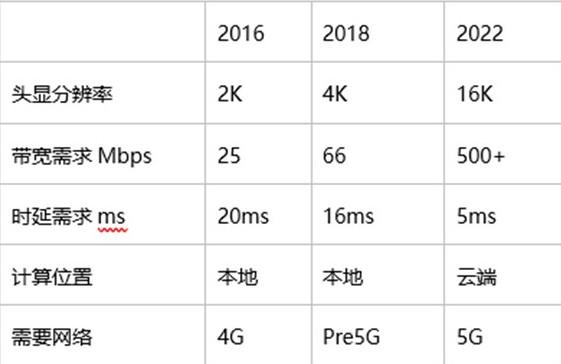5G通信相关消息
