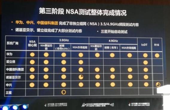 中国在5G技术方面取得的成果