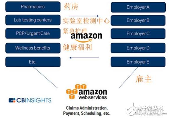 亚马逊在医疗行业有哪些布局?它是如何变革医疗生态的?