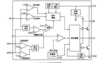 CX8852降压型DC-DC转换器的用户手册免费下载