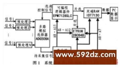 基于80C196KB单片机在实时数据采集显示系统...