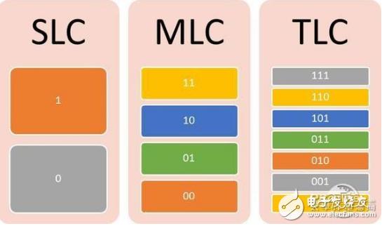 QLC闪存SSD将来袭,真的能取代TLC吗?