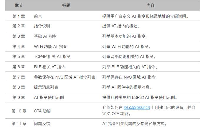 ESP32 AT指令集的功能以及使用方法详细示例说明